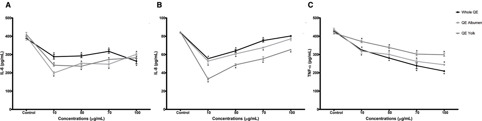 Inhibitory effects of quail egg on mast cells degranulation by