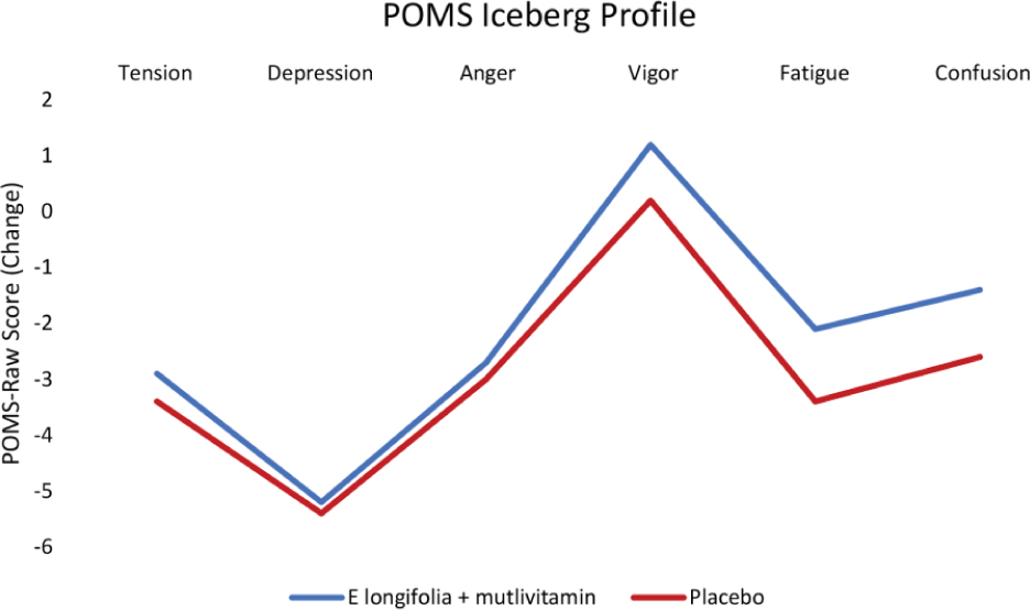 View of Efficacy and safety of <em>Eurycoma longifolia</em
