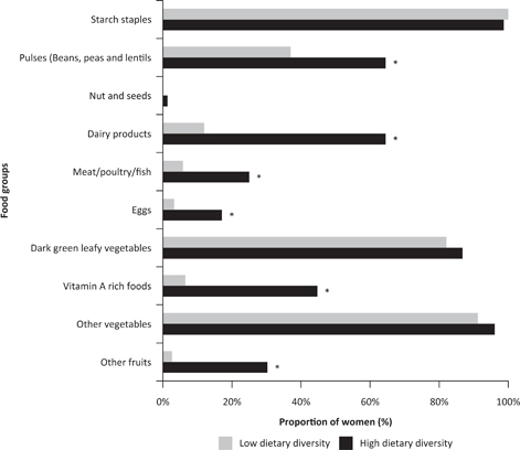 View of Determinants of dietary diversity among women of