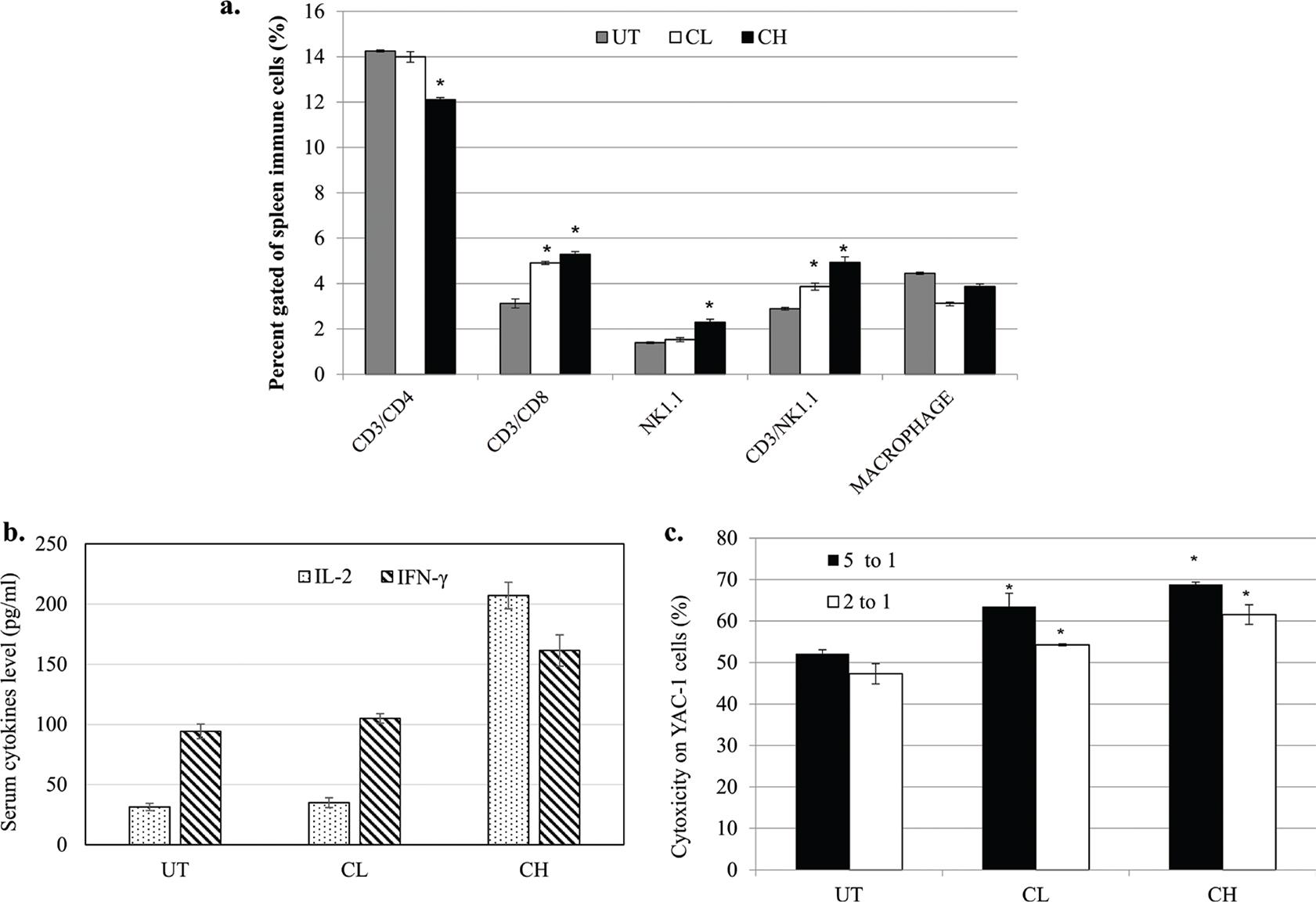 View of <em>In vitro</em> and <em>in vivo</em> antitumour